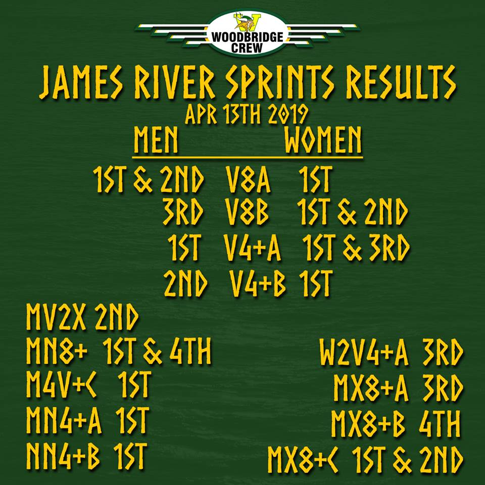 2019 James River Results